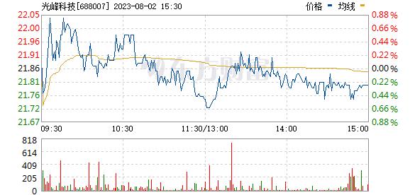 光峰科技(688007)