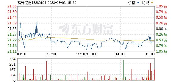 福光股份(688010)