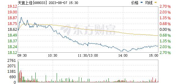 天宜上佳(688033)
