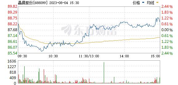 晶晨股份(688099)