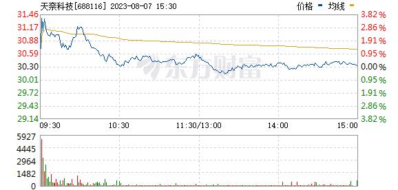 天奈科技(688116)