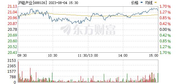 沪硅产业-U