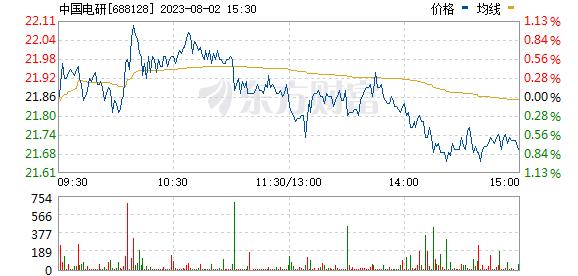 中国电研(688128)