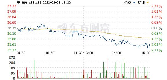 安博通(688168)