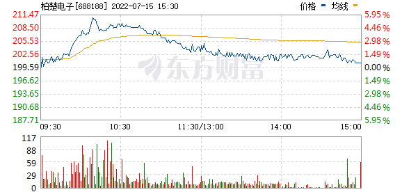 柏楚电子(688188)