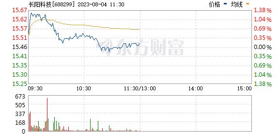 长阳科技(688299)