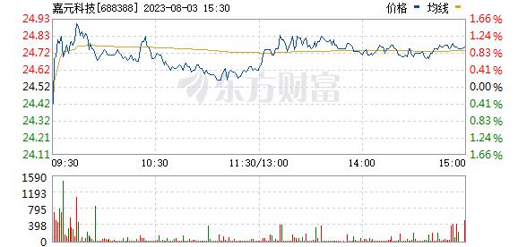 嘉元科技(688388)