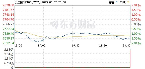 R图 FTSE_0