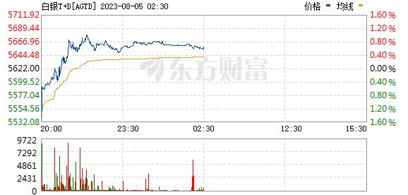上海黄金交易所今日白银T+D价格走势实时更新