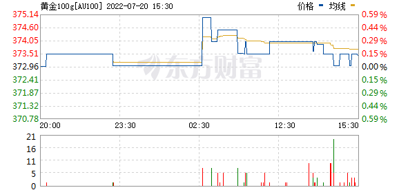 上海黄金交易所今日黄金100g价格走势实时更新