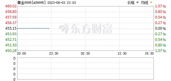 上海黄金交易所今日黄金9995价格走势实时更新