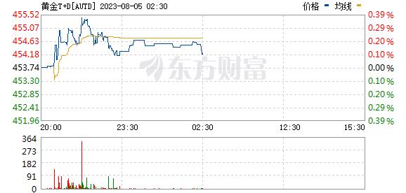 上海黄金交易所今日黄金9999价格走势实时更新