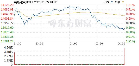 纽约股市三大股指12月19日下跌 (http://jinxiangwuliu.com/) 期货入门 第1张