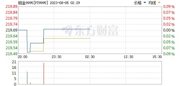 上海黄金交易所今日铂金9995价格走势实时更新