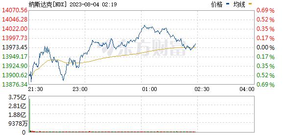 纳斯达克(NDX)实时价格走势图