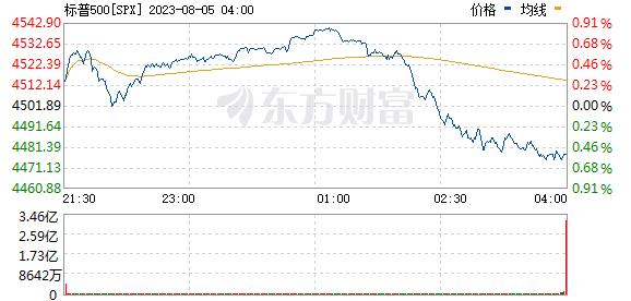标普500(SPX)指数实时行情走势图