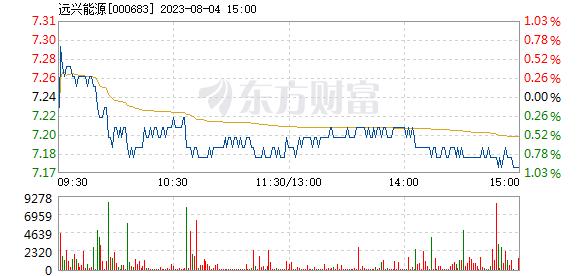 远兴能源7月27日盘中跌停