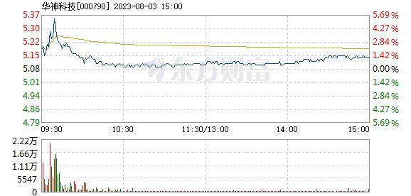 华神科技6月15日盘中跌幅达5%