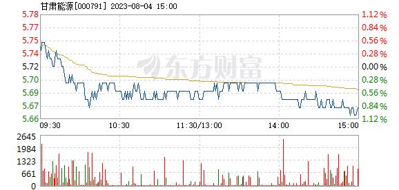 甘肃电投11月16日快速上涨