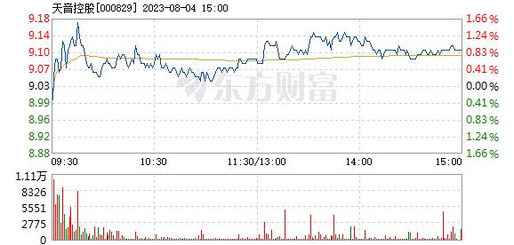 天音控股7月20日快速反弹