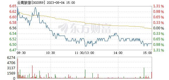 云南旅游3月29日快速反弹