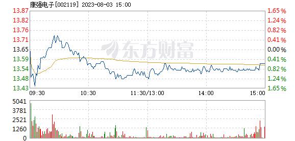 康强电子7月19日盘中涨幅达5%