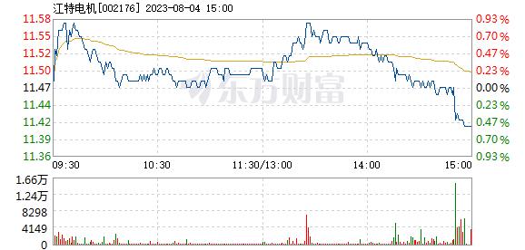 江特电机6月15日加速下跌