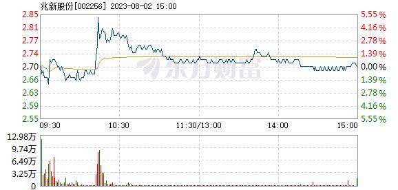 *ST兆新6月15日打开涨停