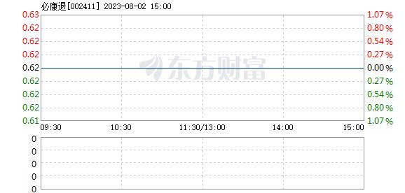 延安必康3月1日打开涨停