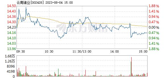 云南锗业3月8日快速上涨