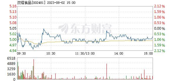 双塔食品7月19日盘中涨停