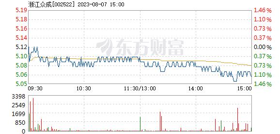 浙江众成10月12日快速上涨