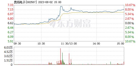 奥拓电子7月27日加速下跌