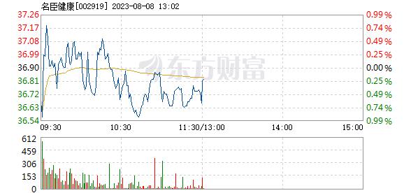 名臣健康9月21日快速上涨