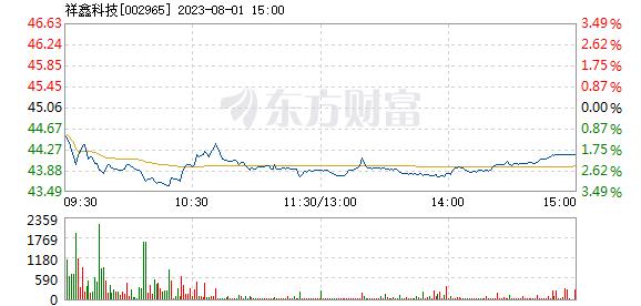 祥鑫科技6月15日快速反弹