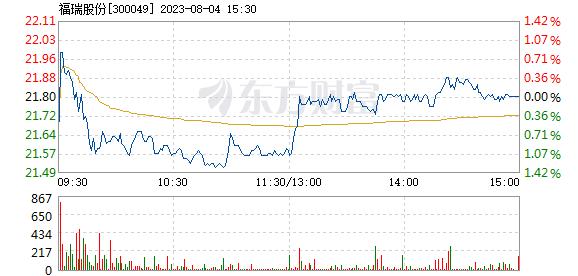 福瑞股份7月21日开盘涨幅达5%