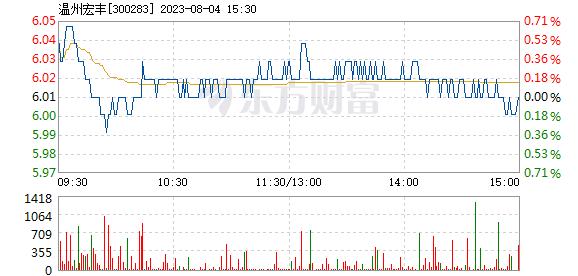 温州宏丰11月26日加速下跌