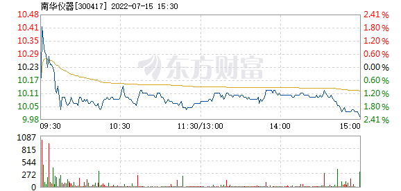 南华仪器11月27日盘中涨幅达5%
