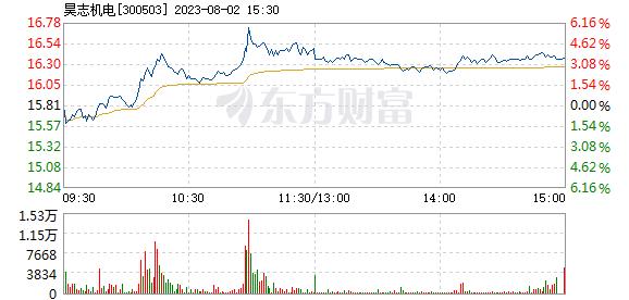 昊志机电6月21日快速上涨