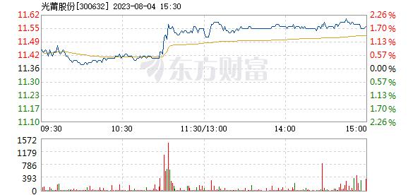 光莆股份7月15日盘中跌幅达5%