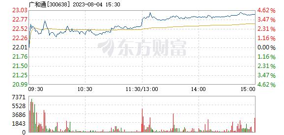 广和通7月27日盘中涨幅达5%