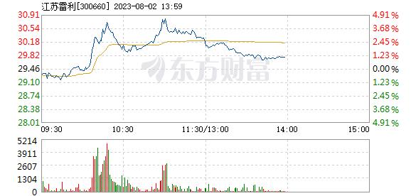 江苏雷利10月20日快速回调