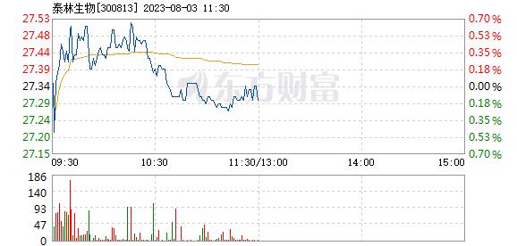 泰林生物7月27日盘中涨幅达5%
