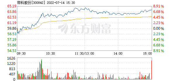 帝科股份7月16日快速反弹