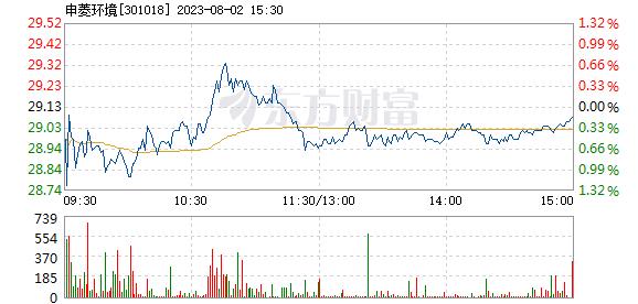 申菱环境7月14日打开涨停
