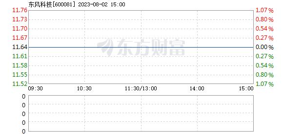 东风科技7月27日快速上涨