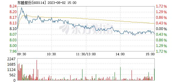 东睦股份7月21日盘中涨停