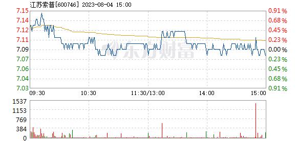 江苏索普1月25日快速上涨