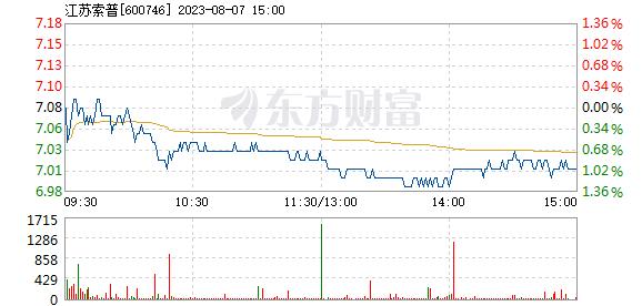 江苏索普3月17日加速下跌