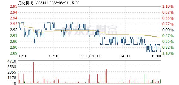 丹化科技7月27日加速下跌